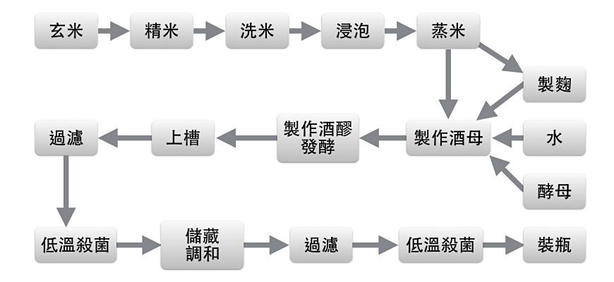 日本酒清酒製作方法