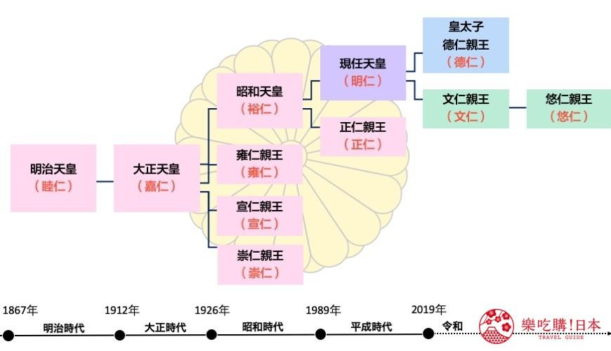 「樂吃購!日本」製作的日本天皇直系血緣關係圖片