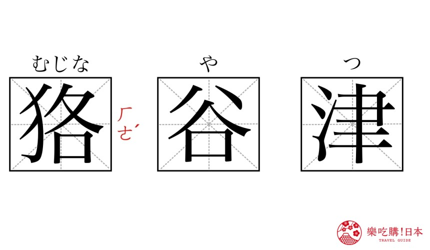 这些超难念日本地名你都会读吗?茨城县「狢谷津」汉字读音图