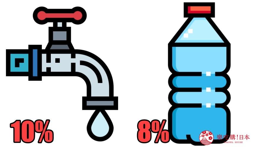日本消費稅文章解釋自來水、礦泉水的示意圖