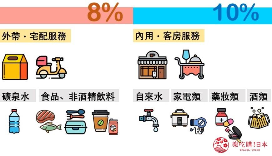 日本消費稅8%、10%適用商品、服務整理圖