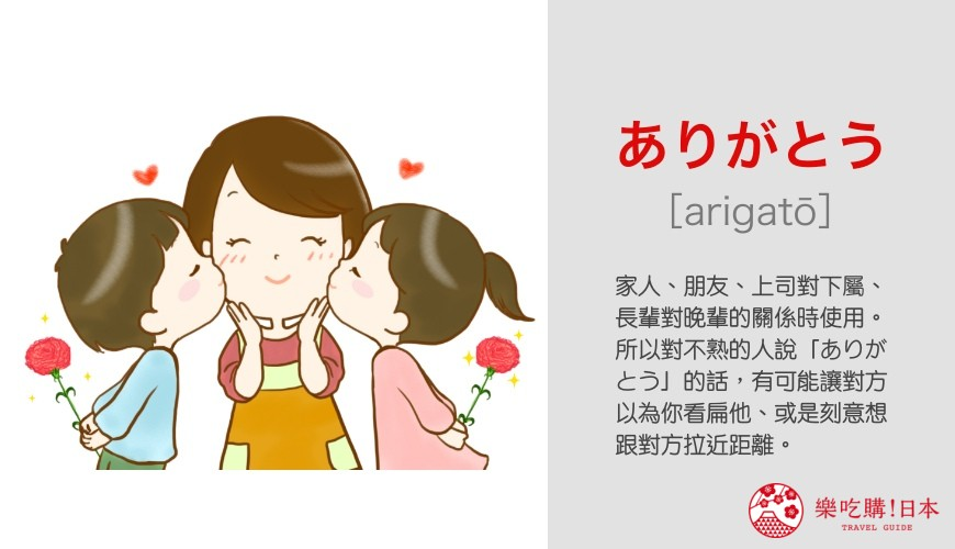 日語問候語「ありがとう」單字發音與意思說明圖示