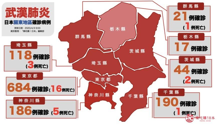 關東地區2019冠狀病毒確診地圖東京都、神奈川縣、千葉縣、埼玉縣、茨城縣、栃木縣、群馬縣