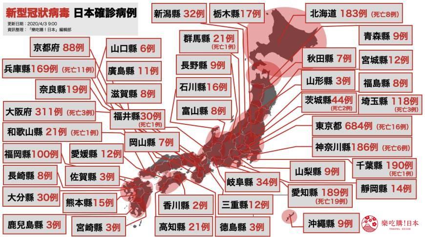 【4/3早晨最新】日本「2019冠狀病毒」疫情速報:確診3,483例,東京都感染人數破600!