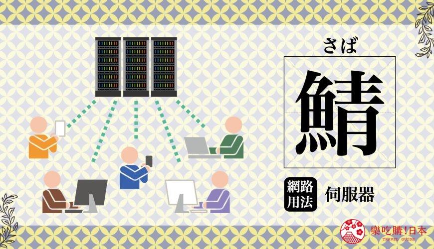 《日本鄉民網路用語的日語教學》之漢字「鯖」意思是伺服器(サーバー)的圖文示意圖