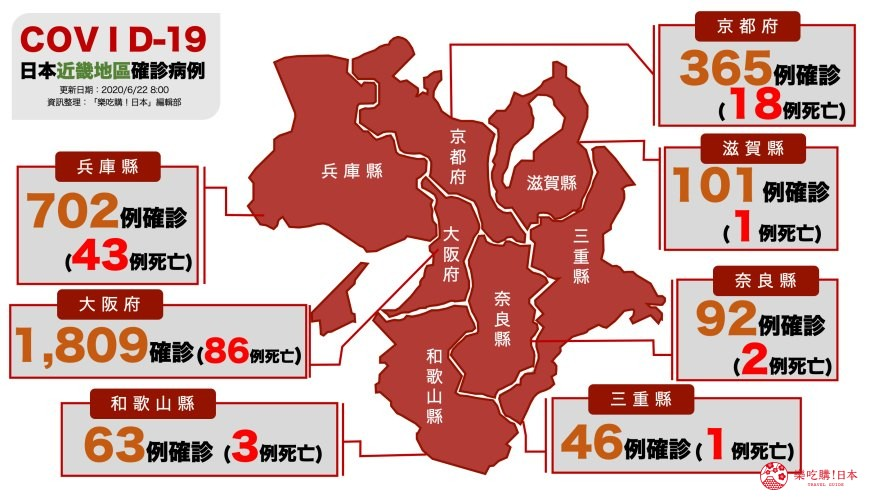 日本官方零確診2019冠狀病毒的地區是?近畿地區大阪府、京都府、奈良縣、和歌山縣、兵庫縣、滋賀縣、三重縣疫情地圖