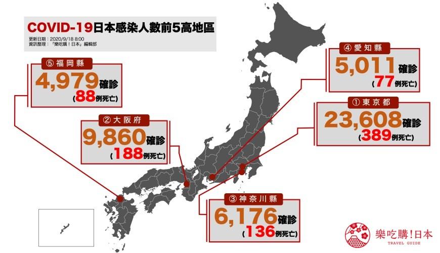 【9/18速報】日本「COVID-19」疫情:全國7萬8千322人感染、東京單日確診仍逾百人