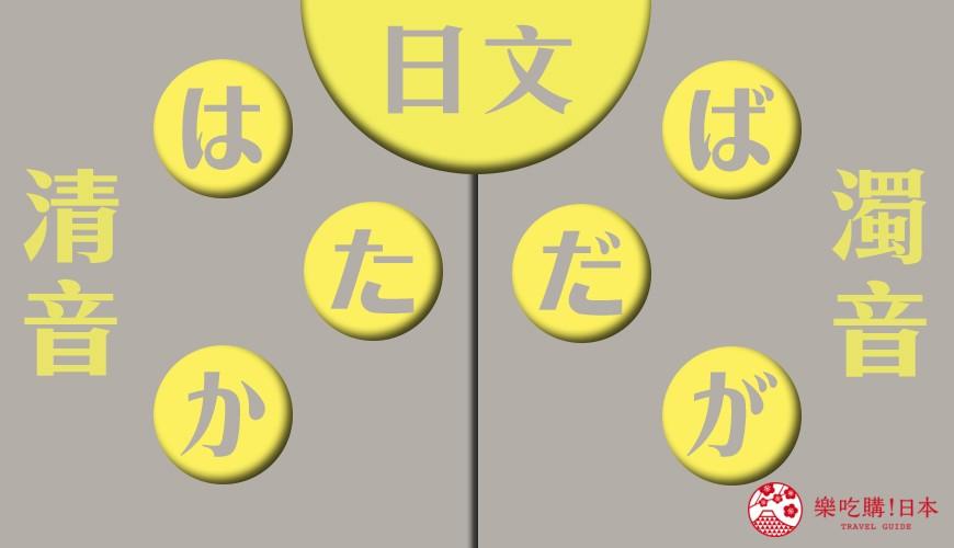 日文清濁音示意圖