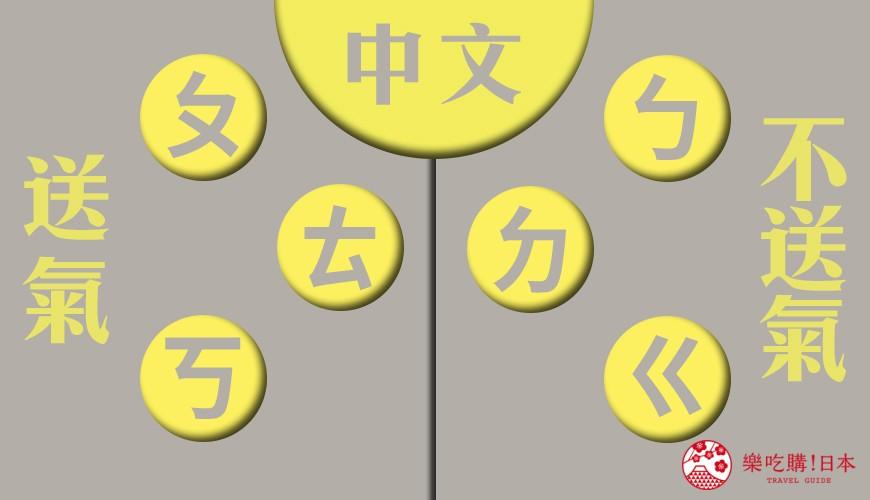 中文送氣音示意圖