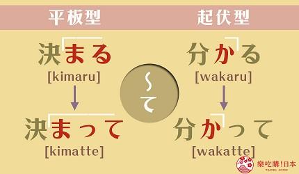 动词て形重音规则示意图