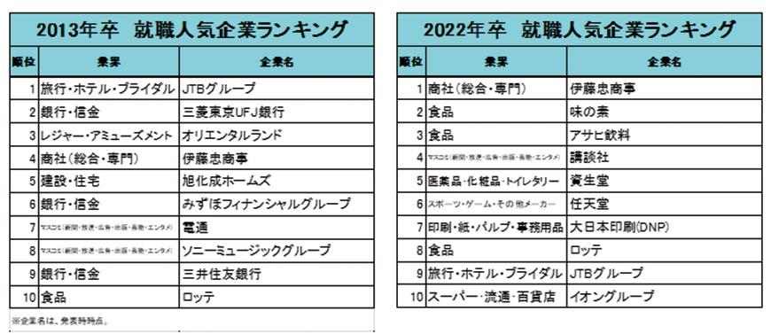 2022年準大學畢業生最嚮往企業