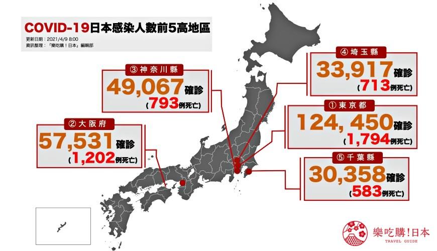 【4/9更新】日本「COVID-19」疫情:單日確診連續3天破3千、多地實施「蔓延防止重點措施」
