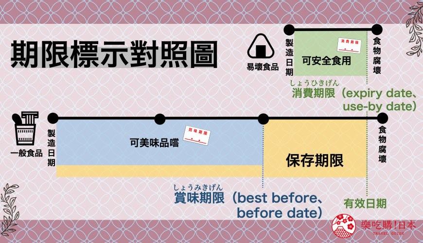 超過賞味期限消費期限保存期限有效期限的日本食品食物過期能不能吃日本商品包裝標示台灣英文用法對照圖