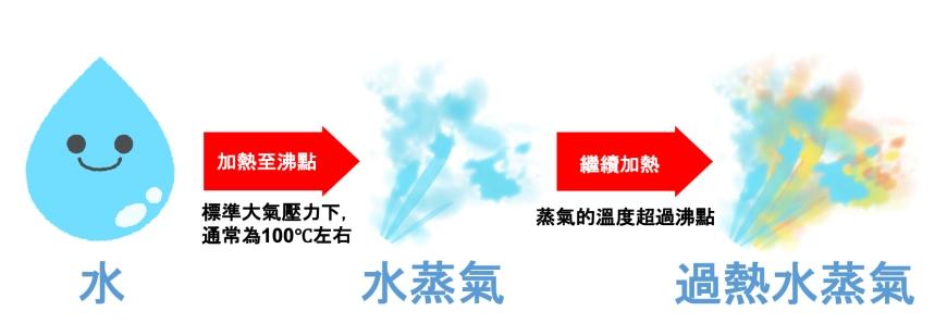 蒸氣烘烤微波爐推薦水波爐推介加熱原理比較