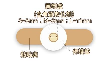 日本必買藥妝推薦雞眼粗厚角質拇趾外翻貼布疣藥水液體ok繃液體膠布推介眼膜休足貼文章橫山製藥的自由剪裁款