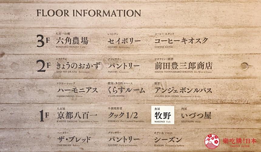 10家關西超市超級市場大阪京都兵庫價格比較推薦指南必買商品八百一本館樓層簡介